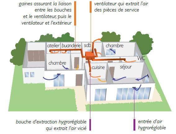 La ventilation simple flux agence locale de l 39 energie for Vmc simple flux hygroreglable b