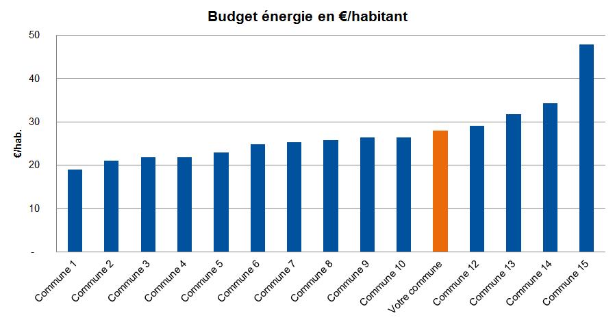 Budget energie et vous : comparatif communes métropole