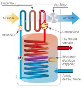 Les chauffe-eau thermodynamiques