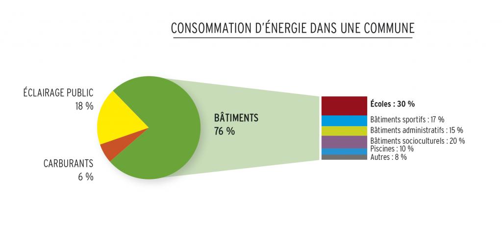 CONSO-energie-Commune_Zemeds