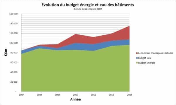 image: Evolution du budget énergie et eau des bâtiments - commune X