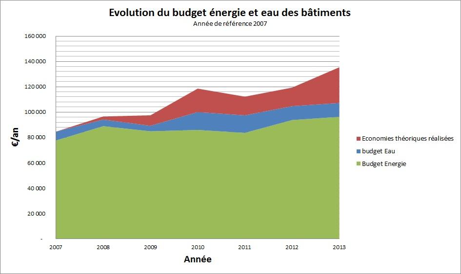 Evolution du budget énergie et eau des bâtiments - commune X