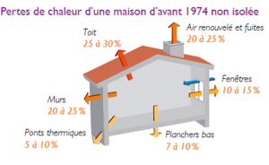Source : Guide ADEME Réussir une rénovation performante