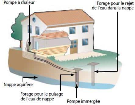 Les PAC aquathermiques sur eau de nappe