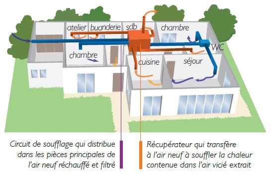 La ventilation double flux
