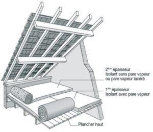L'isolation des toitures
