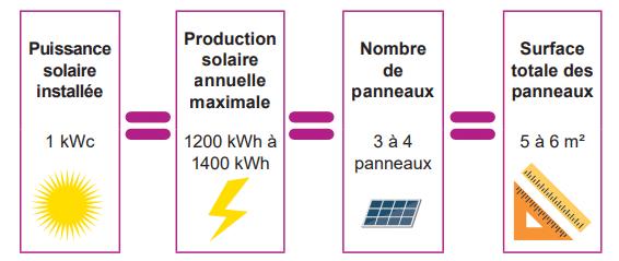 équivalences photovoltaïque