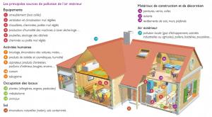 Liste polluants habitat ADEME