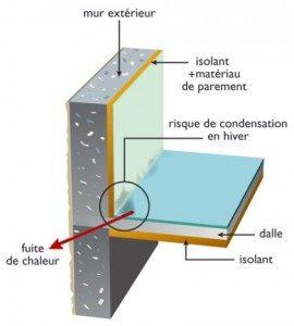 Schéma pont thermique guide ADEME