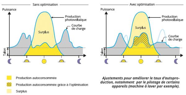 Production photovoltaique versus consommation