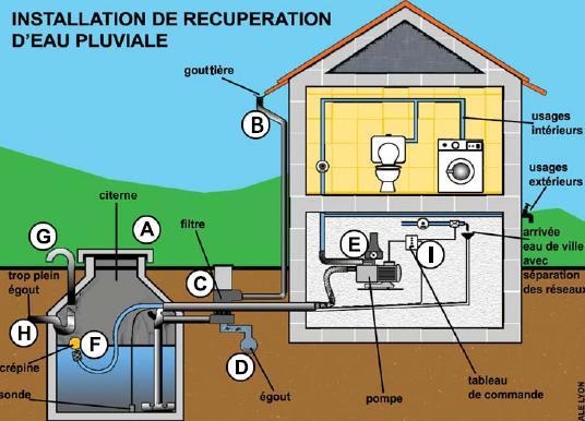 schéma récupération eau de pluie