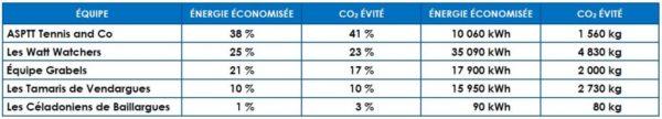 Tableau des résultats FAEP 2014-2015