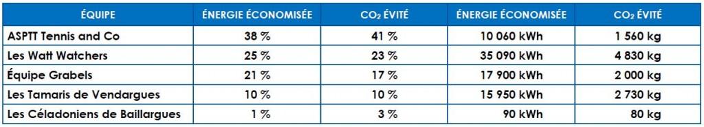 tableaux_resultats_2014-2015