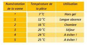 Températures régulation chauffage