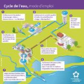 Le petit cycle de l'eau potable