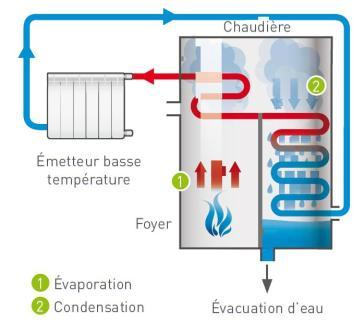 chaudiere a condensation
