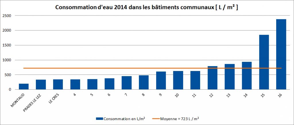 conso eau bats communaux 2014
