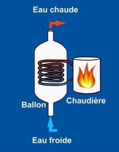 ballon d'eau chaude_modifié2 Bdef