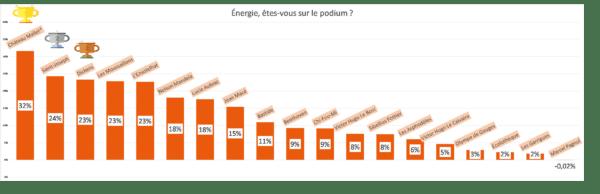 classement final énergie éco'minots 2018-2019