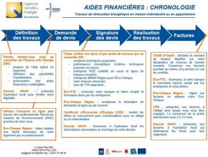 aides-financieres_chronologie-ale-montpellier-bdef