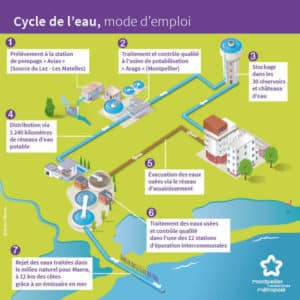illustration cycle de l'eau