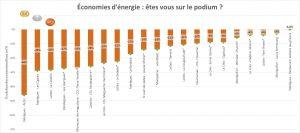 Classement final du défi des éco'minots énergie
