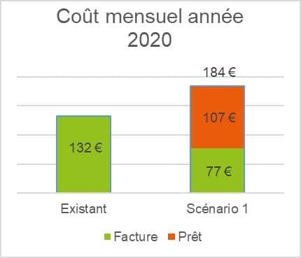 Coût mensuel en 2020