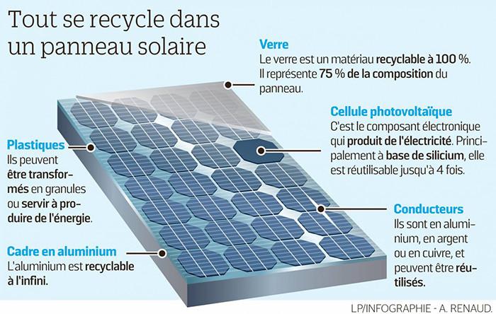 les composants d'un panneau photovoltaïque
