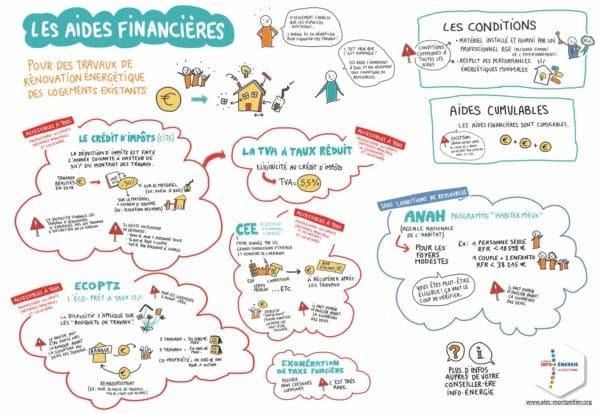 Infographie aides financières pour la rénovation