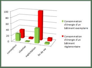 Consommation énergie durée de vie bâtiment