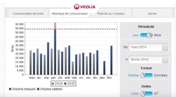 suivi consommations Véolia