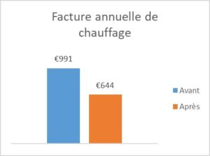 Graphique facture annuelle chauffage