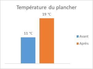 Graphique température plancher