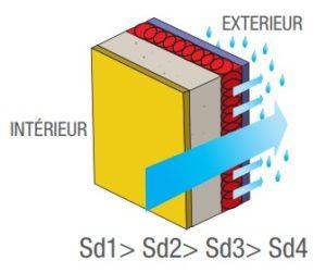 Règle 5/1 gestion humidité EIE Bretagne