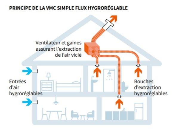 Schéma principe VMC simple flux