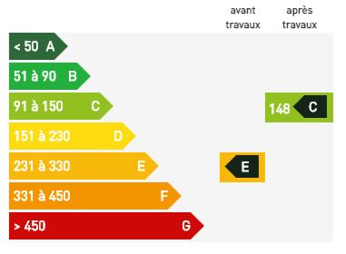 DPE amélioré grâce à la rénovation énergétique
