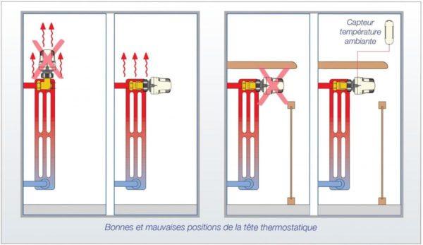 Tête thermostatique