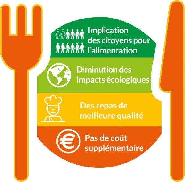 Impacts défi des éco'minots passent à table