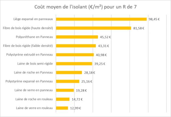 Comparaison des coûts des isolants pour une résistance thermique de 7