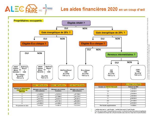 Récapitulatif des aides financières 2020
