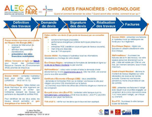 Chronologie des aides financières 2020