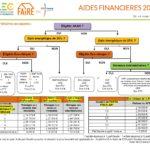 Aides financières 2020 en un coup d'oeil