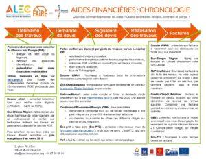 Chronologie des aides financières