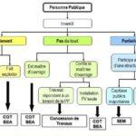 Modèles financement photovoltaïque