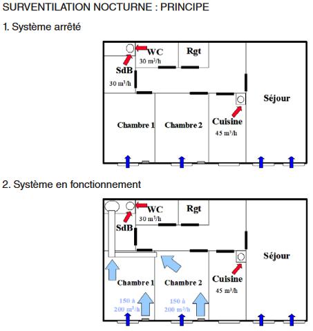 schéma de fonctionnement de la ventilation et de la surventilation nocturne