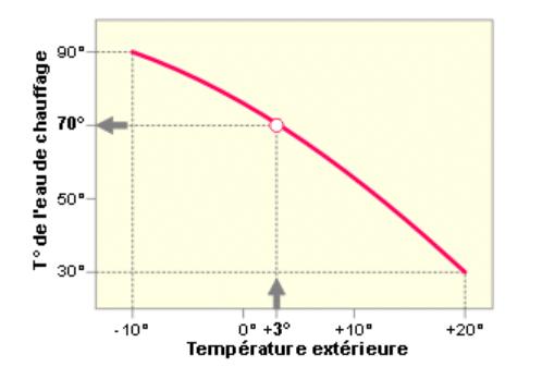 courbe températures loi d'eau