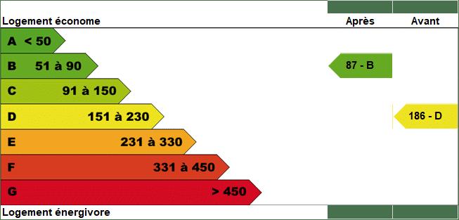 2 scénarios Rénov'énergie