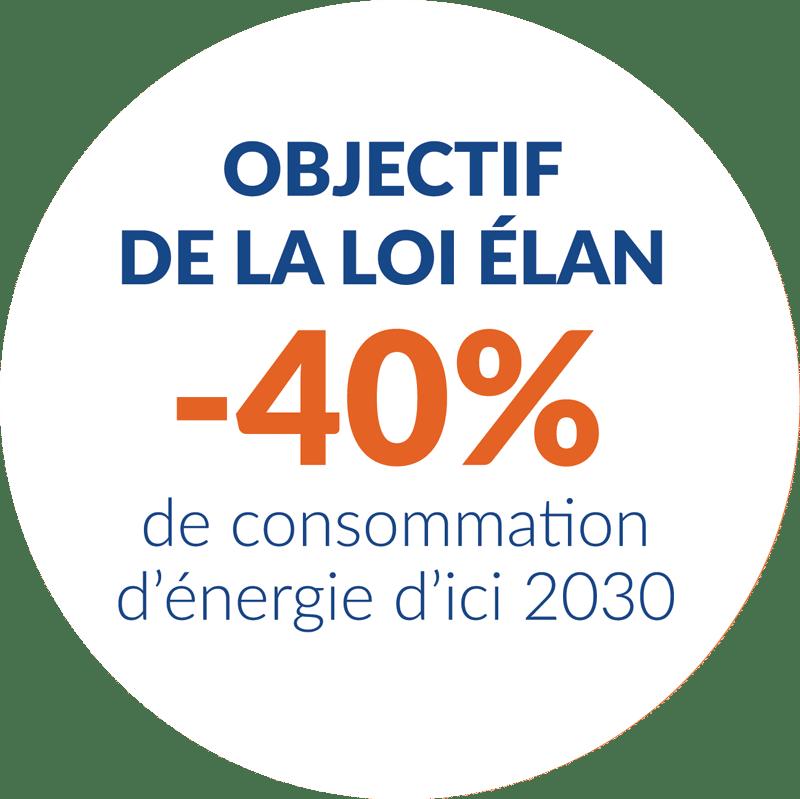 Objectif Loi Elan 2030