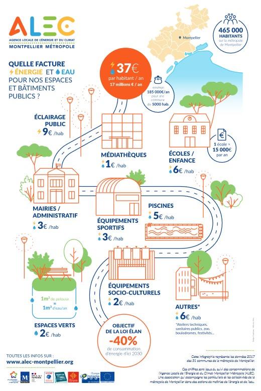 Aperçu infographie consos patrimoine public